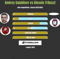 Andrey Galabinov vs Alessio Tribuzzi h2h player stats