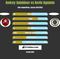 Andrey Galabinov vs Kevin Agudelo h2h player stats