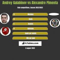 Andrey Galabinov vs Alexandre Pimenta h2h player stats