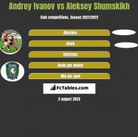 Andrey Ivanov vs Aleksey Shumskikh h2h player stats