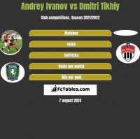 Andrey Ivanov vs Dmitri Tikhiy h2h player stats