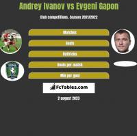 Andrey Ivanov vs Evgeni Gapon h2h player stats