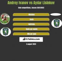 Andrey Ivanov vs Aydar Lisinkov h2h player stats