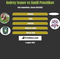 Andrey Ivanov vs Daniil Penchikov h2h player stats