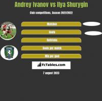 Andrey Ivanov vs Ilya Shurygin h2h player stats