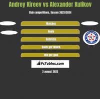 Andrey Kireev vs Alexander Kulikov h2h player stats