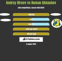 Andrey Kireev vs Roman Akbashev h2h player stats