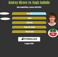 Andrey Kireev vs Vagiz Galiulin h2h player stats