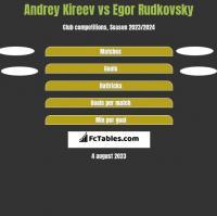Andrey Kireev vs Egor Rudkovsky h2h player stats