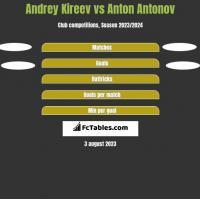 Andrey Kireev vs Anton Antonov h2h player stats