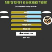 Andrey Kireev vs Aleksandr Yushin h2h player stats