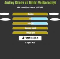 Andrey Kireev vs Dmitri Velikorodnyi h2h player stats