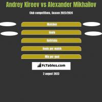Andrey Kireev vs Alexander Mikhailov h2h player stats