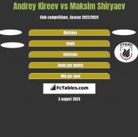 Andrey Kireev vs Maksim Shiryaev h2h player stats