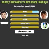 Andrey Klimovich vs Alexander Dovbnya h2h player stats