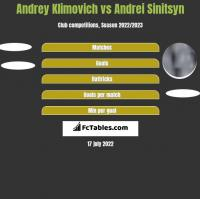 Andrey Klimovich vs Andrei Sinitsyn h2h player stats