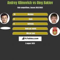 Andrey Klimovich vs Oleg Baklov h2h player stats