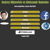 Andrey Klimovich vs Aleksandr Rudenko h2h player stats