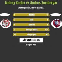 Andrey Kozlov vs Andres Vombergar h2h player stats
