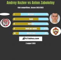 Andrey Kozlov vs Anton Zabolotny h2h player stats