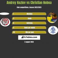 Andrey Kozlov vs Christian Noboa h2h player stats