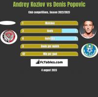 Andrey Kozlov vs Denis Popovic h2h player stats