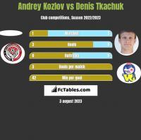 Andrey Kozlov vs Denis Tkachuk h2h player stats