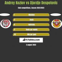 Andrey Kozlov vs Djordje Despotovic h2h player stats