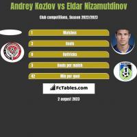 Andrey Kozlov vs Eldar Nizamutdinov h2h player stats