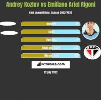Andrey Kozlov vs Emiliano Ariel Rigoni h2h player stats