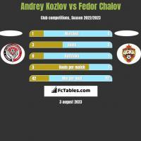 Andrey Kozlov vs Fedor Chalov h2h player stats