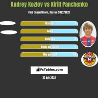 Andrey Kozlov vs Kirill Panchenko h2h player stats
