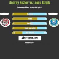 Andrey Kozlov vs Lovro Bizjak h2h player stats