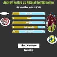 Andrey Kozlov vs Nikolai Komlichenko h2h player stats