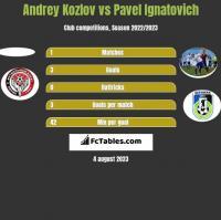 Andrey Kozlov vs Pavel Ignatovich h2h player stats