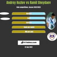Andrey Kozlov vs Ramil Sheydaev h2h player stats