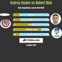 Andrey Kozlov vs Robert Mak h2h player stats