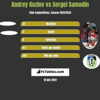 Andrey Kozlov vs Sergei Samodin h2h player stats