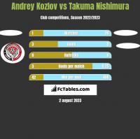 Andrey Kozlov vs Takuma Nishimura h2h player stats