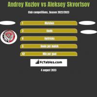Andrey Kozlov vs Aleksey Skvortsov h2h player stats