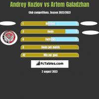 Andrey Kozlov vs Artem Galadzhan h2h player stats