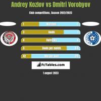 Andrey Kozlov vs Dmitri Vorobyov h2h player stats