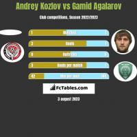 Andrey Kozlov vs Gamid Agalarov h2h player stats