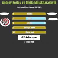 Andrey Kozlov vs Nikita Matskharashvili h2h player stats