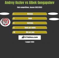 Andrey Kozlov vs Albek Gongapshev h2h player stats