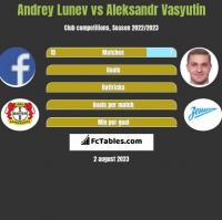 Andrey Lunev vs Aleksandr Wasjutin h2h player stats