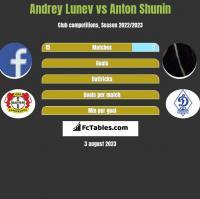 Andrey Lunev vs Anton Shunin h2h player stats
