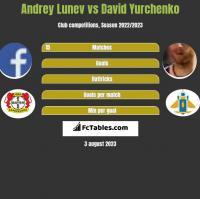 Andrey Lunev vs David Yurchenko h2h player stats