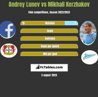 Andrey Lunev vs Mikhail Kerzhakov h2h player stats