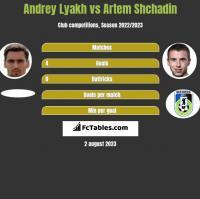 Andrey Lyakh vs Artem Shchadin h2h player stats